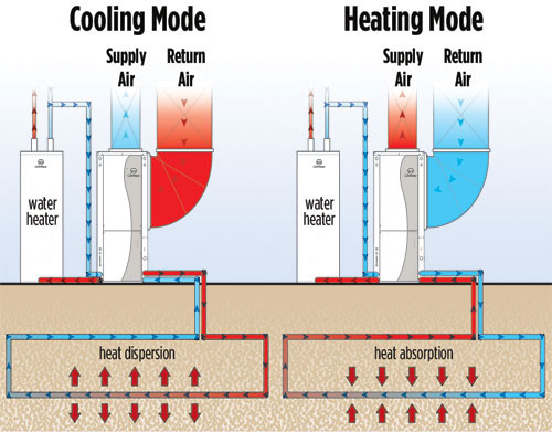 A Geoexchange / Geothermal Heating and Cooling Solution uses the near stable temperatures below the ground to offer efficient heating, cooling, hot water and pool heating.