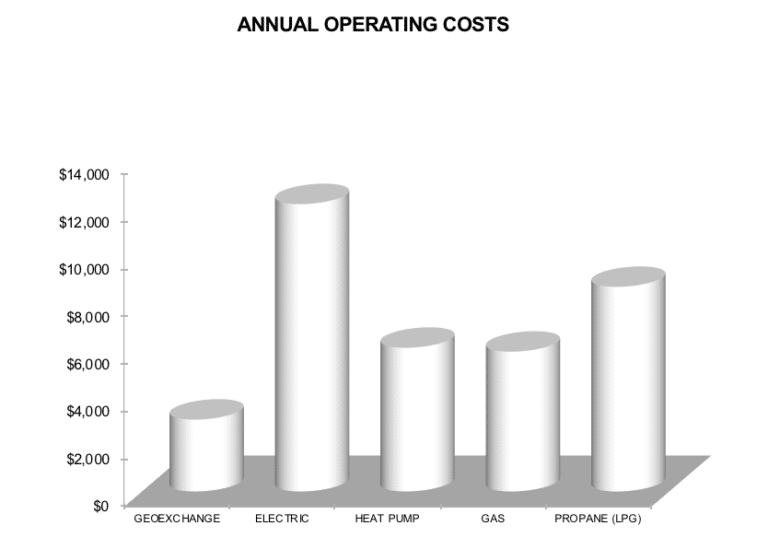 Annual Operating costs of pool heating Adelaide Geoexchange