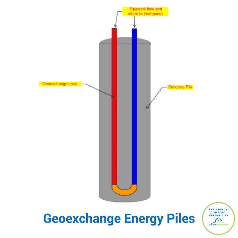 Geoexchange Energy Piles for Commercial Heating and Cooling Applications ~ Adelaide Geoexchange