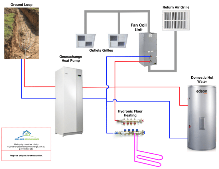 Geoexchange Heat Pump with hydronic UFH, Cooling and hot water